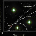 Темп расширения зависит от кривизны Вселенной