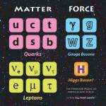 Категории элементарных частиц и их взаимодействий