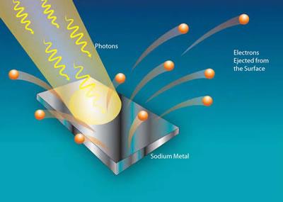 Электроны выбиваются с электронных оболочек атомов фотонами