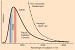 Квантовая формула спектра теплового излучения, полученная Планком