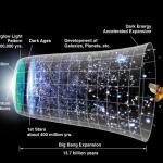 Этапы и хронология расширения Вселенной