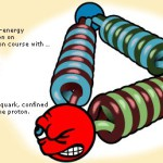 Глубоко неупругое рассеяние электрона на нуклоне