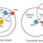 Разница между геоцентрическим и гелиоцентрическим устройством мира