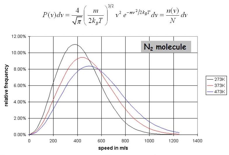 Распределение по скоростям молекул в газе