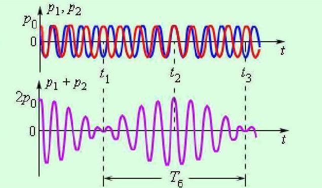 Формирование периодической функции двух наложенных волн