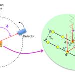 Интерференция демонстрирует волнообразное поведение электронов