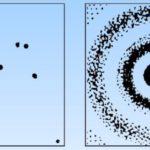 Интерференционная картина одиночных электронов.