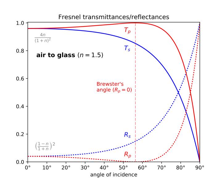 Коэффициенты  пропускания и отражения для поляризованных волн .