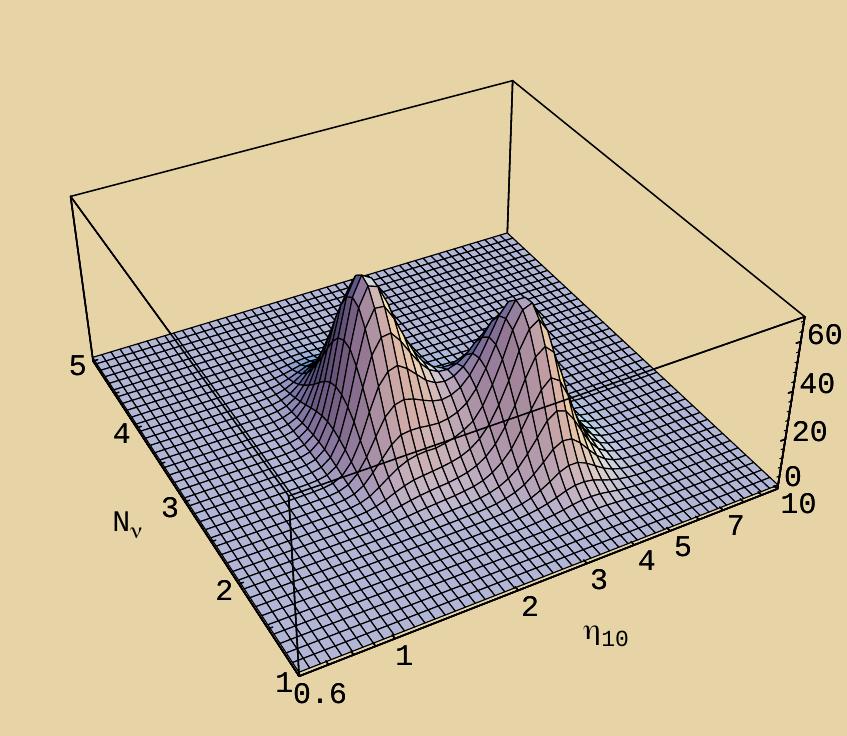 Ограничения из синтеза ядер от Большого Взрыва на количество разновидностей нейтрино