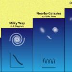 Способы измерения расстояний до звезд