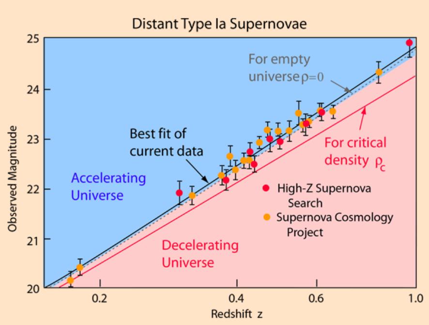 Сверхновые звезды доказывают ускоряющееся расширение Вселенной
