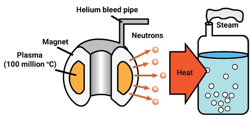 Принцип термоядерной энергии токамака