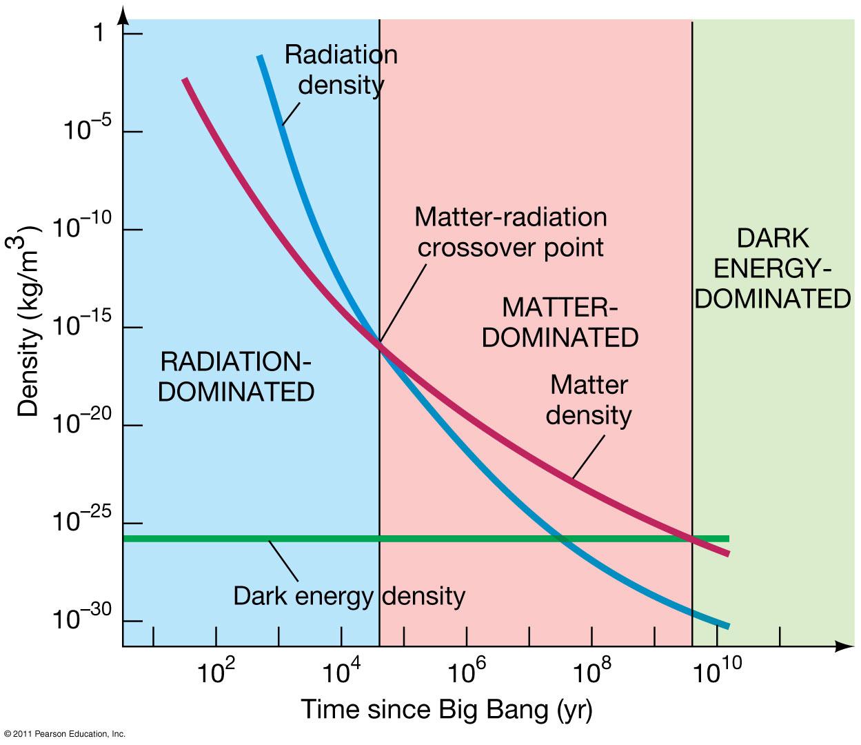 Вариация различных вкладов в энергию Вселенной